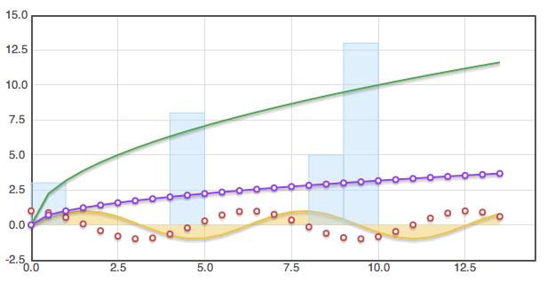 Grafiek Visualisatie Flot